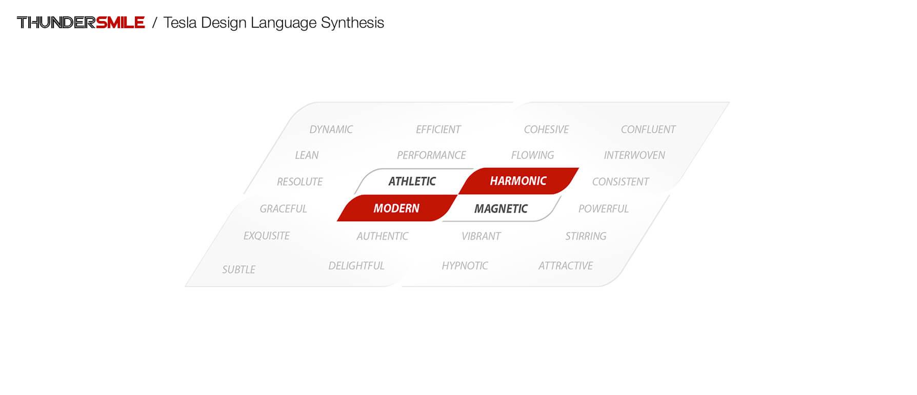 thundersmile-tesla-design-language-synthesis
